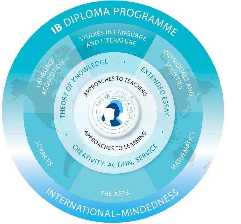 Средно образование в чужбина -IB диплома